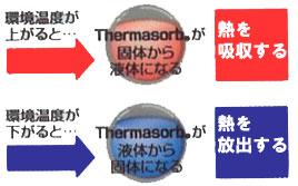 防寒用インソール,防寒用中敷き,足冷え予防